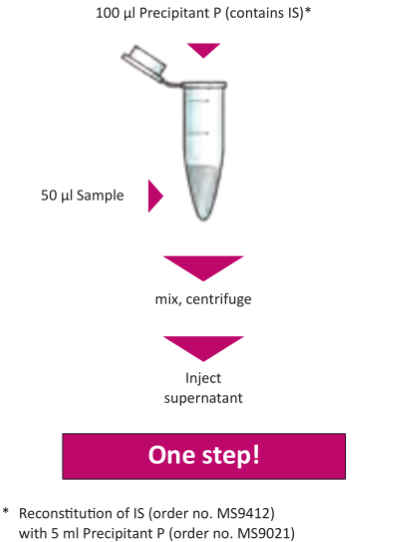 Sample Preparation Neuroleptics Serum Plasma