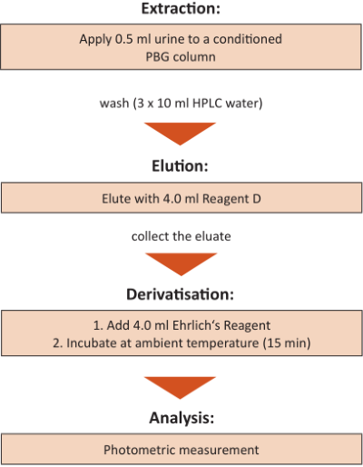 Sample Preparation Porphobilinogen Urine