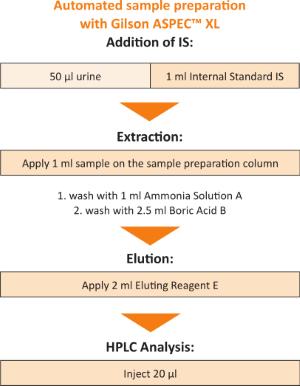 Sample Preparation VMA, HVA and 5-HIAA Urine Gilson