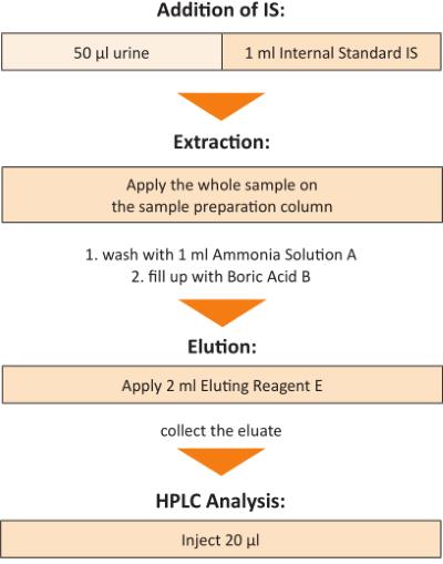 Sample Preparation VMA, HVA and 5-HIAA Urine