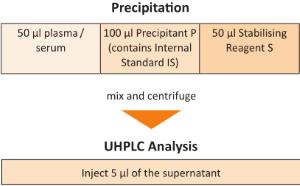 Probenvorbereitung Vitamin A E UHPLC Serum Plasma