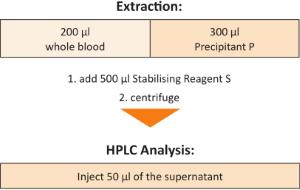Sample Preparation Vitamin B2 Whole Blood