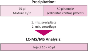 Sample Pretreatment Steroids Plasma Serum