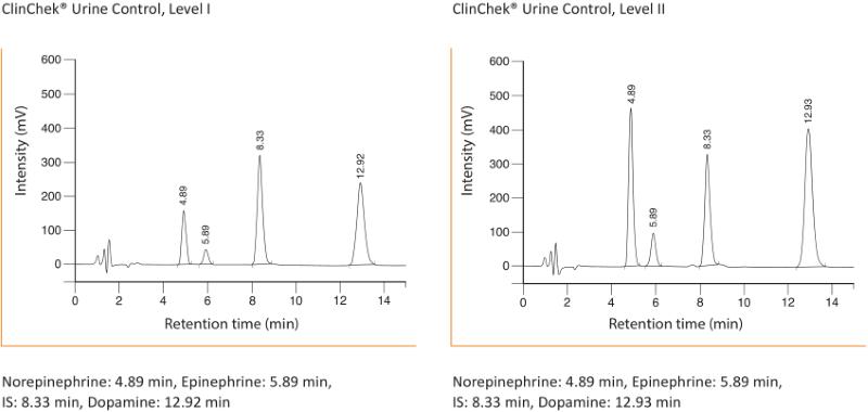 Chromatogram Catecholamines in Urine