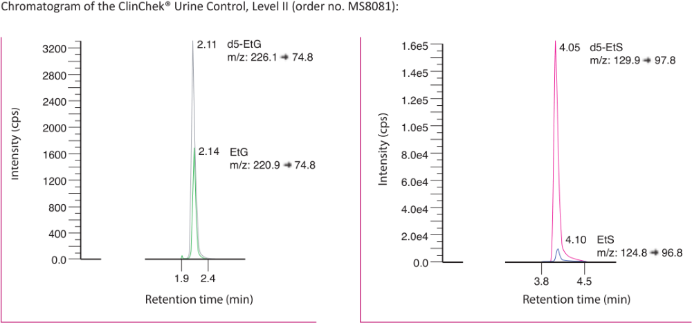 Chromatogram Ethylglucuronide and Ethylsulfate