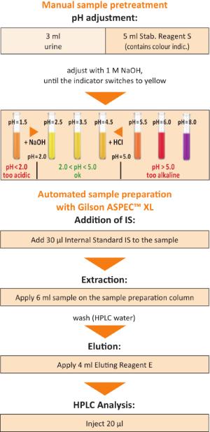 Sample Preparation Catecholamines Urine Gilson