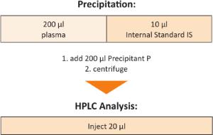 Sample Preparation Serotonin Plasma